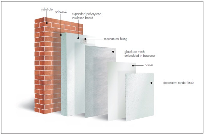 Optimum Drywall Systems services - External Wall Insulation Systems Bristol